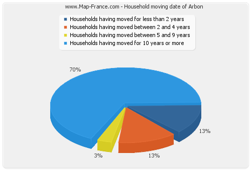 Household moving date of Arbon