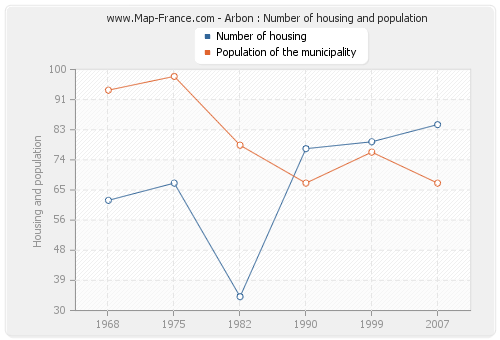 Arbon : Number of housing and population