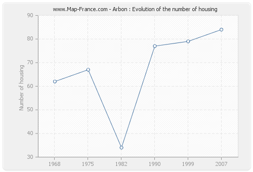 Arbon : Evolution of the number of housing