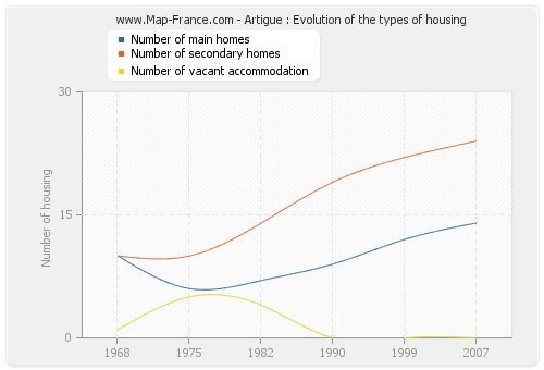 Artigue : Evolution of the types of housing