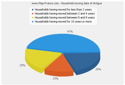 Household moving date of Artigue