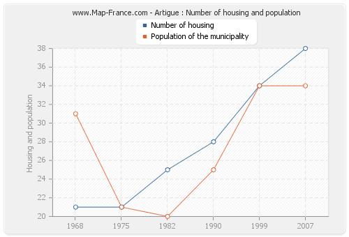 Artigue : Number of housing and population
