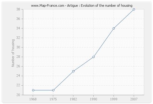 Artigue : Evolution of the number of housing