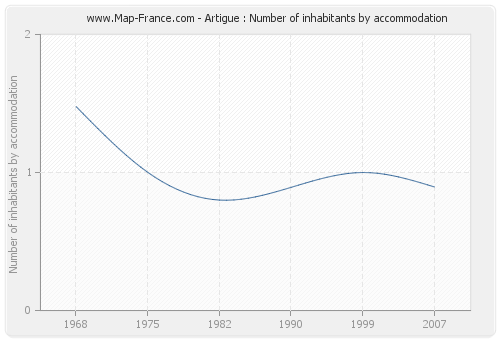 Artigue : Number of inhabitants by accommodation