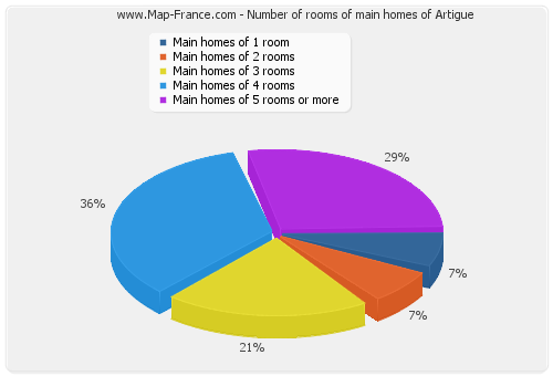 Number of rooms of main homes of Artigue