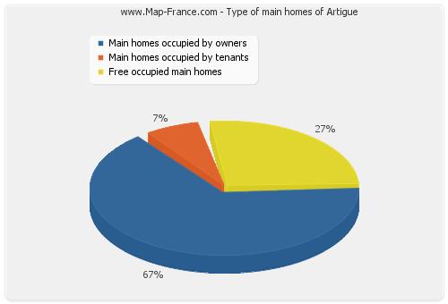 Type of main homes of Artigue