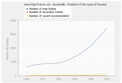 Aucamville : Evolution of the types of housing