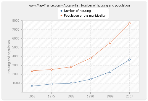 Aucamville : Number of housing and population