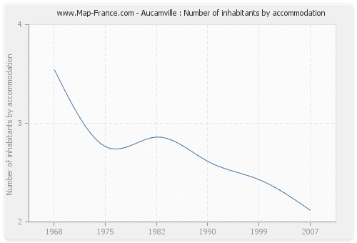 Aucamville : Number of inhabitants by accommodation