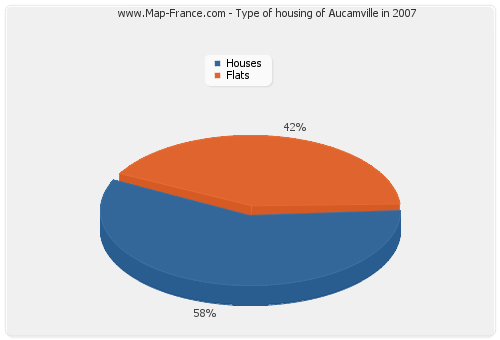 Type of housing of Aucamville in 2007