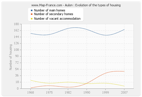 Aulon : Evolution of the types of housing