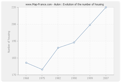 Aulon : Evolution of the number of housing