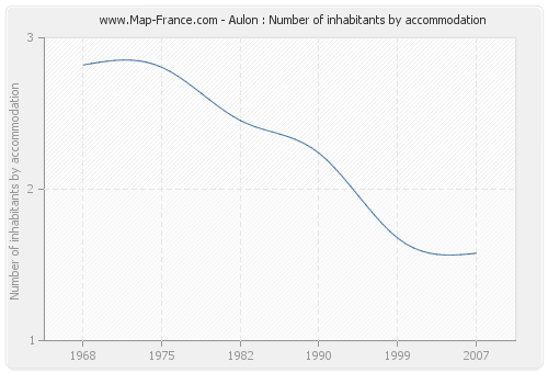 Aulon : Number of inhabitants by accommodation
