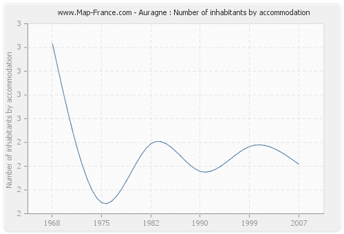 Auragne : Number of inhabitants by accommodation