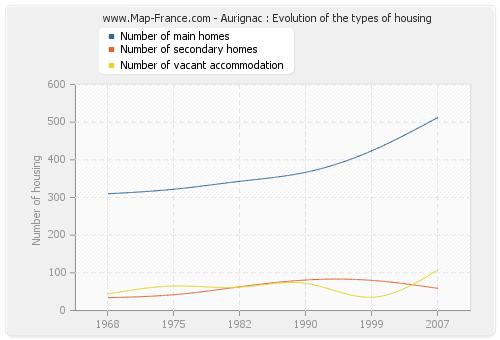 Aurignac : Evolution of the types of housing