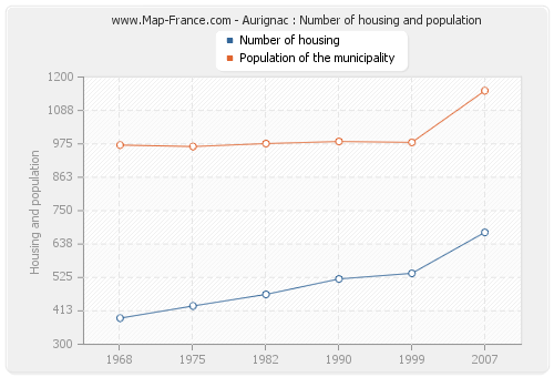 Aurignac : Number of housing and population