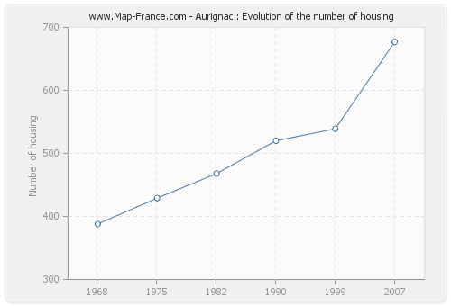 Aurignac : Evolution of the number of housing