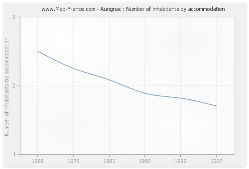 Aurignac : Number of inhabitants by accommodation