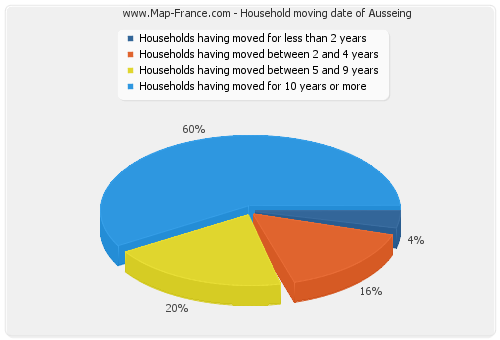 Household moving date of Ausseing