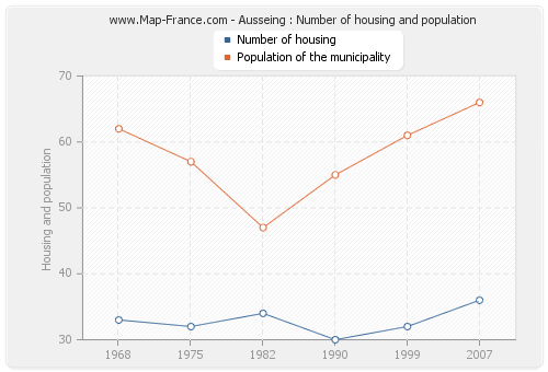 Ausseing : Number of housing and population