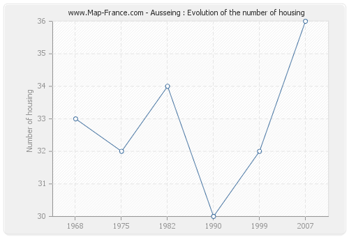 Ausseing : Evolution of the number of housing