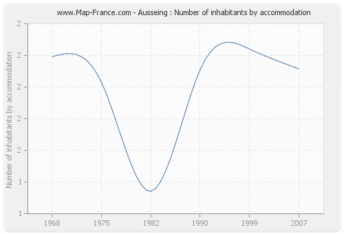 Ausseing : Number of inhabitants by accommodation