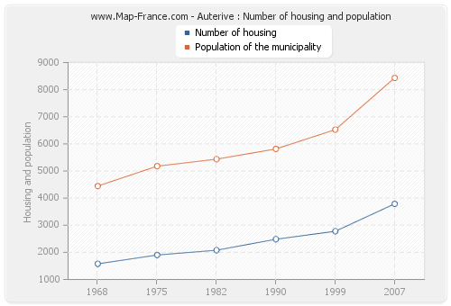 Auterive : Number of housing and population