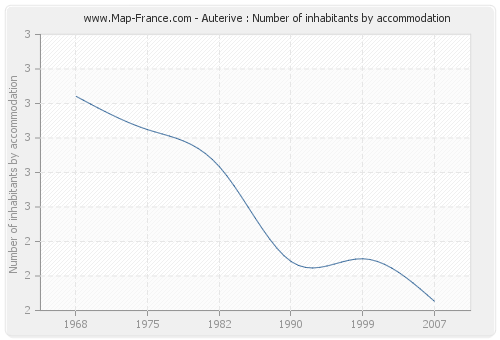 Auterive : Number of inhabitants by accommodation