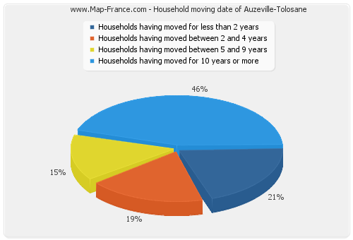 Household moving date of Auzeville-Tolosane