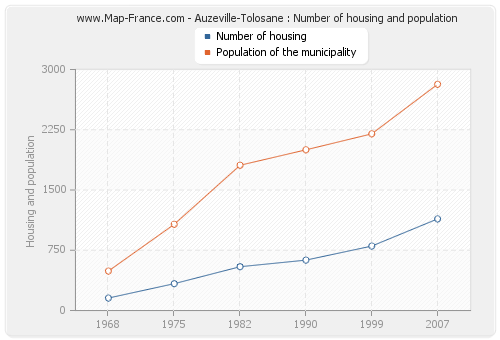 Auzeville-Tolosane : Number of housing and population
