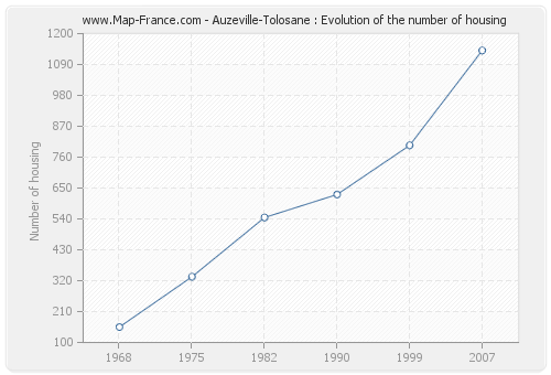 Auzeville-Tolosane : Evolution of the number of housing