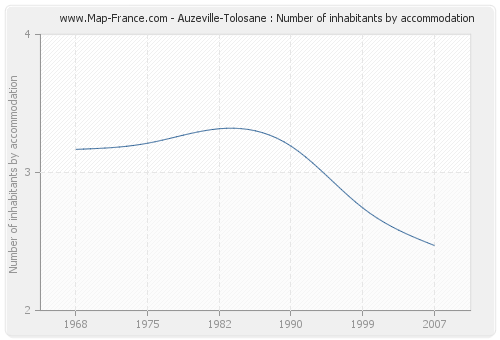 Auzeville-Tolosane : Number of inhabitants by accommodation
