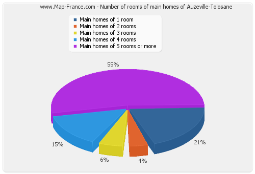 Number of rooms of main homes of Auzeville-Tolosane