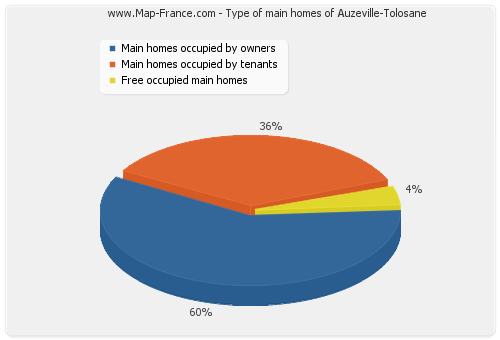 Type of main homes of Auzeville-Tolosane