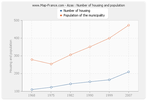 Azas : Number of housing and population