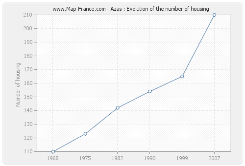Azas : Evolution of the number of housing