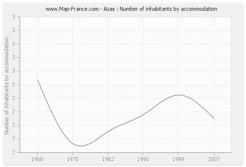 Azas : Number of inhabitants by accommodation