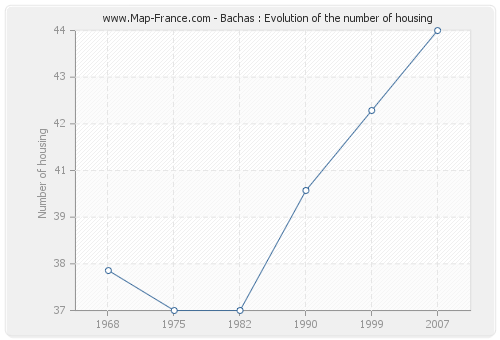 Bachas : Evolution of the number of housing