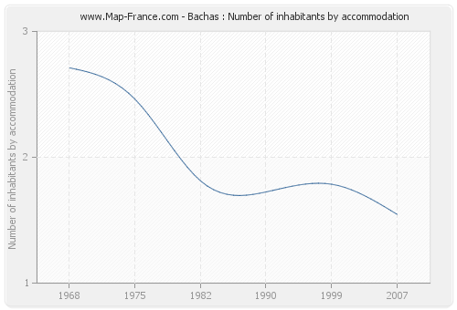 Bachas : Number of inhabitants by accommodation