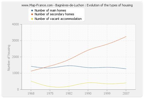 Bagnères-de-Luchon : Evolution of the types of housing