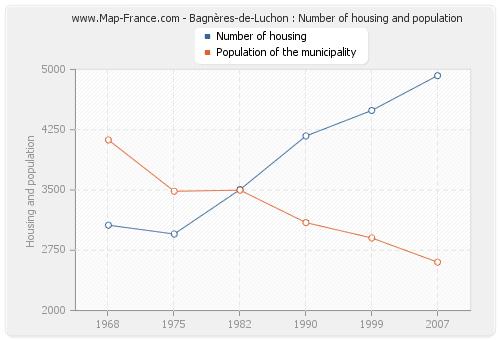 Bagnères-de-Luchon : Number of housing and population