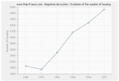 Bagnères-de-Luchon : Evolution of the number of housing