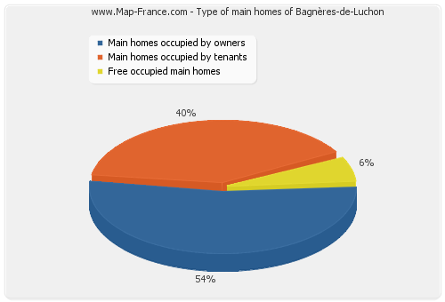 Type of main homes of Bagnères-de-Luchon