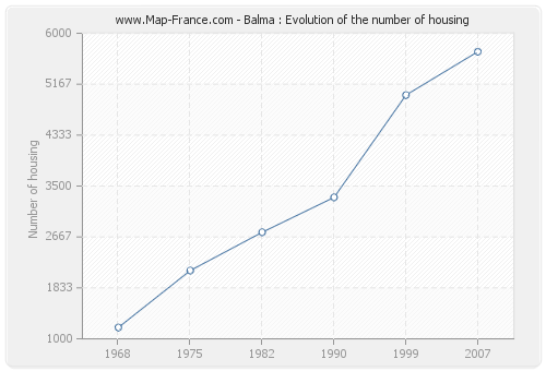 Balma : Evolution of the number of housing