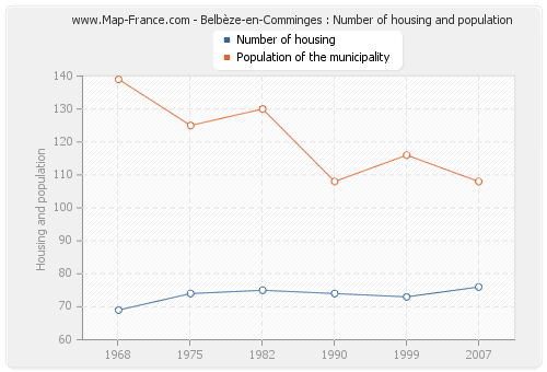 Belbèze-en-Comminges : Number of housing and population