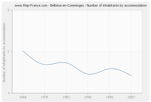 Belbèze-en-Comminges : Number of inhabitants by accommodation