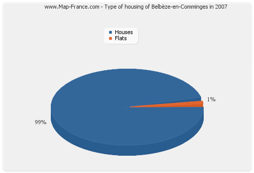 Type of housing of Belbèze-en-Comminges in 2007