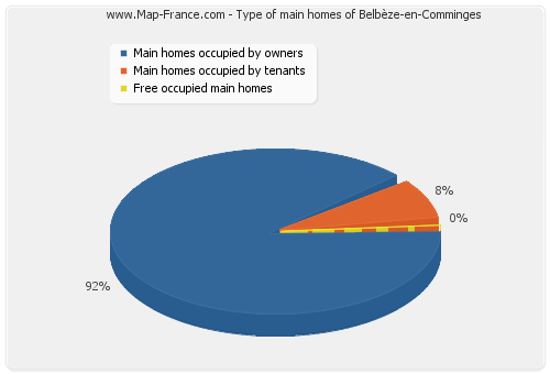 Type of main homes of Belbèze-en-Comminges