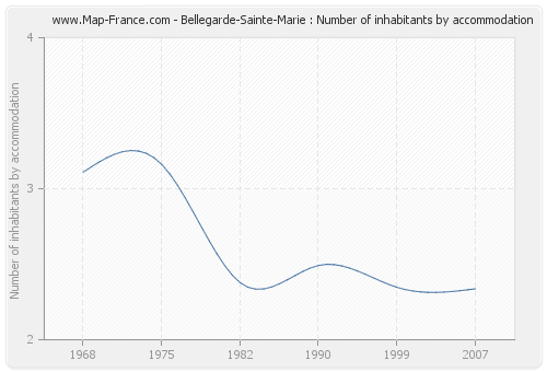 Bellegarde-Sainte-Marie : Number of inhabitants by accommodation