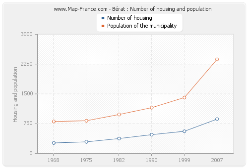 Bérat : Number of housing and population